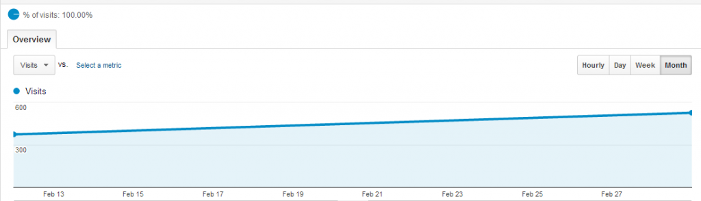 Graph showing 40% increase in site traffic