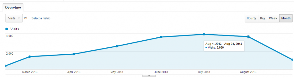 Graph showing site traffic history for LindySez.com since the launch of the redesign from Feb 12, 2013 to Sept 11, 2013